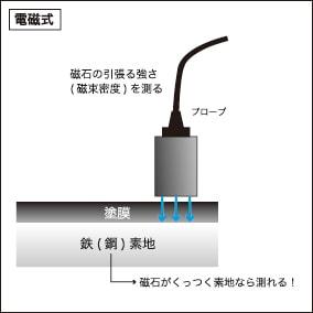 膜厚計 電磁式